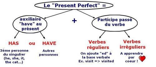 Le Present Perfect Memovoc